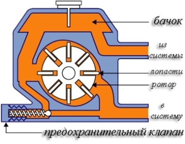 Схема насоса гур