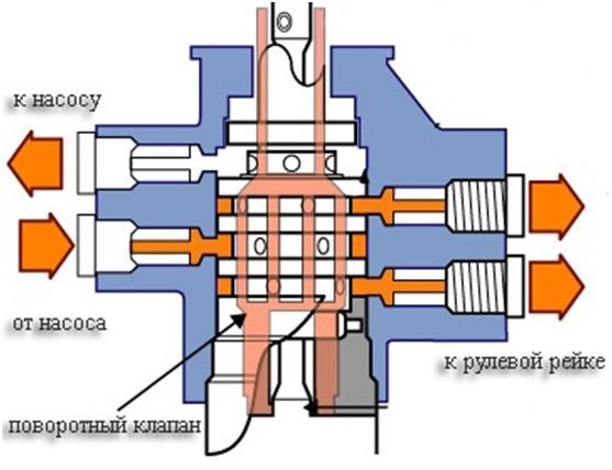 Схема действия поворотного клапана