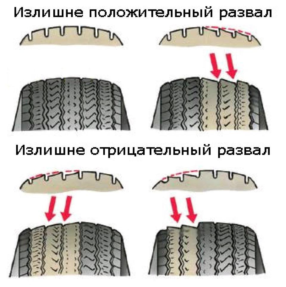 http://kolesospec.ru/tyres/kak-opredelit-iznos-protektora-shin-sontinental.html