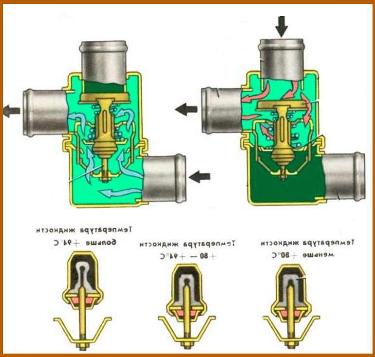 Схема работы термостата